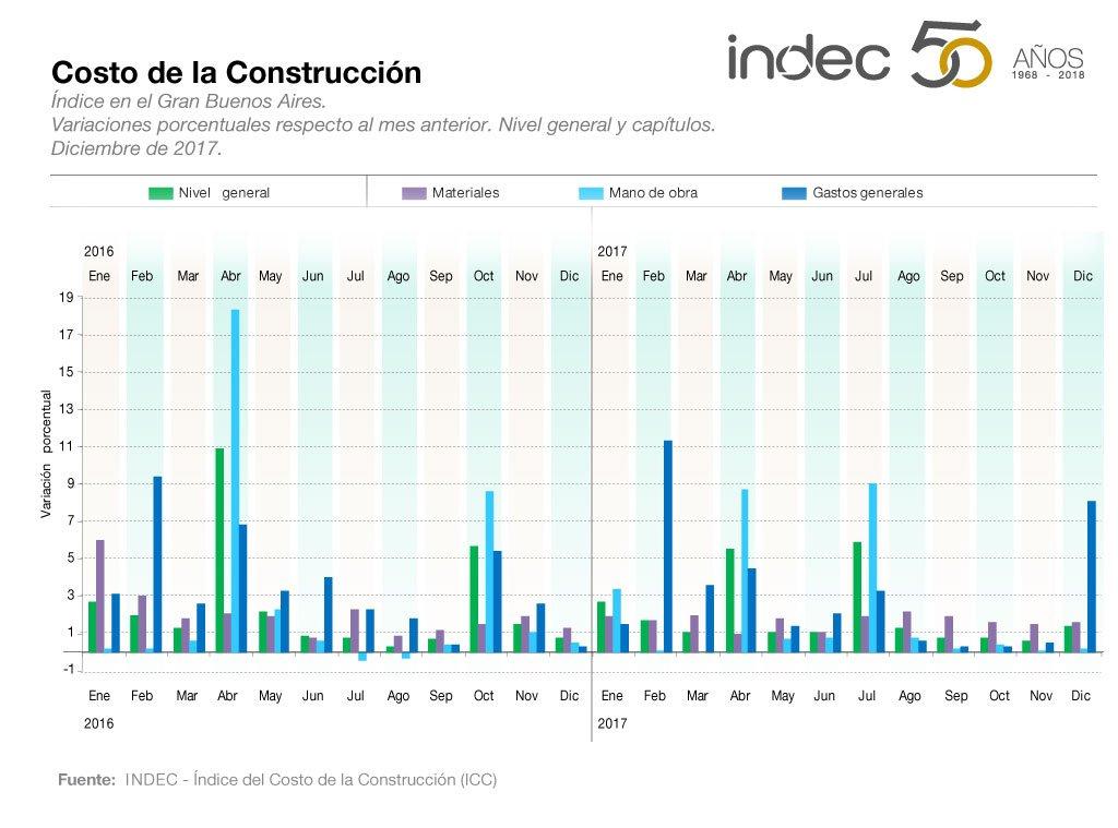 Indec informes t cnicos anteriores for Costo de la construccion